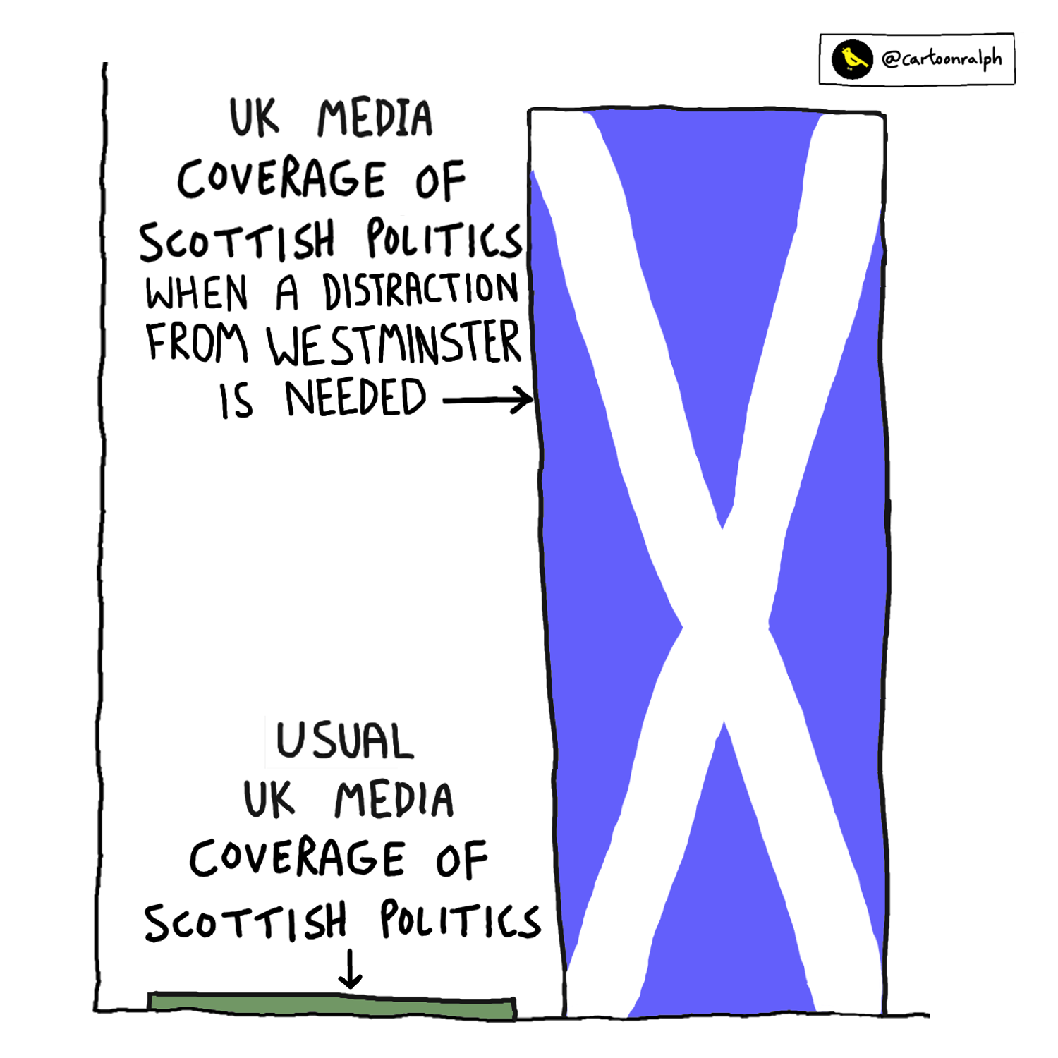 Read more about the article UK media coverage of Scottish politics when a distraction from Westminster is needed