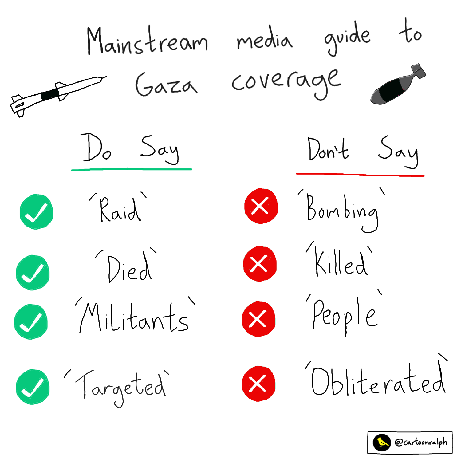 Read more about the article Mainstream media guide to Gaza coverage